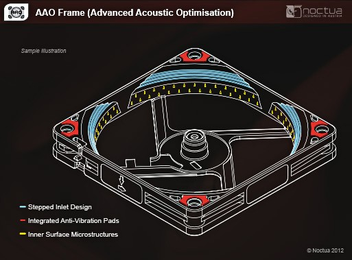 Advanced Acoustic Optimisation Frame